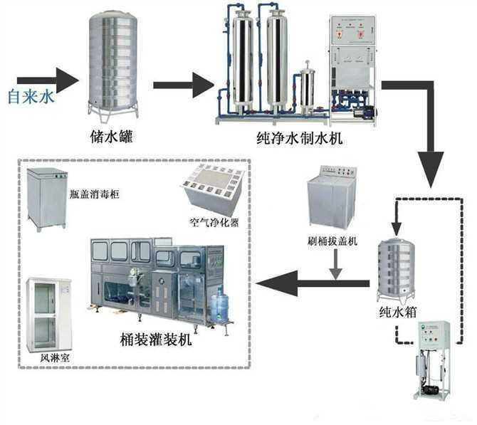 石家庄桶装水生产设备