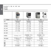 罗克韦尔 Rockwell特价销售PowerFlex 400系列变频器