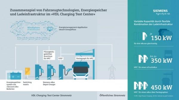 西门子与VDL合作开发电动商用车充电技术